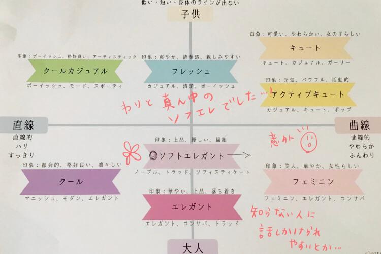 イメコン(パーソナルカラー診断)東京・新宿・clotteal・ナナメドリコンプレックス