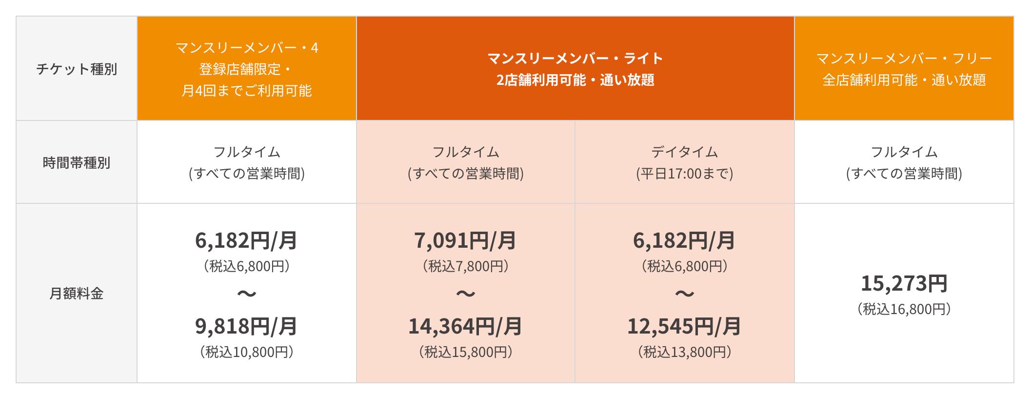 ホットヨガラバマンスリー料金・京急LAVAR